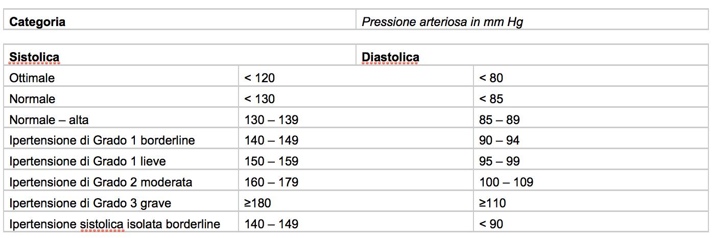 Misurazione della pressione sanguigna - Farmacia Alla..